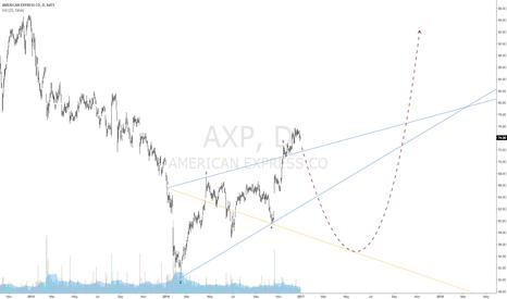 AXP: $AXP | American Express Short | Wolfe Wave