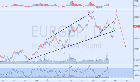 EURGBP: Elliott Wave Leading Diagonal