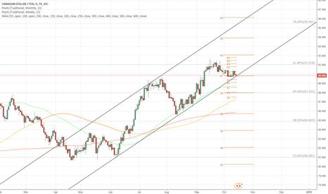 CADJPY: CAD/JPY 1D Chart: Fibonacci and Channel