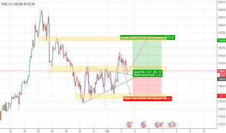 XAUUSD: Support zone for confirmation