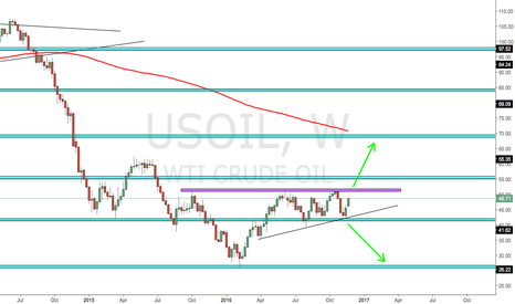 USOIL: USOIL Awating confirmation