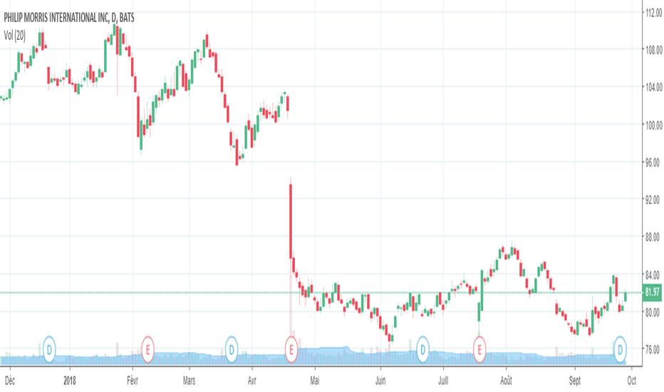 PM: Action Philip Morris (NYSE : PM) : support trouvé à 77$ ?