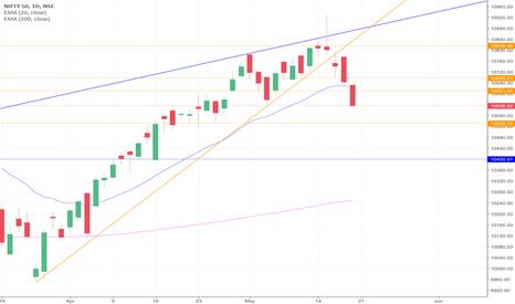 NIFTY: Bearish engulfing pattern on weekly chart.