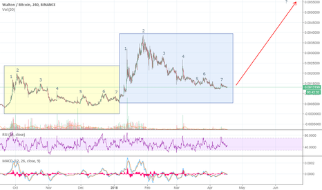 WTCBTC: WTCBTC: -7- Similarities of WTC's Market Cycle