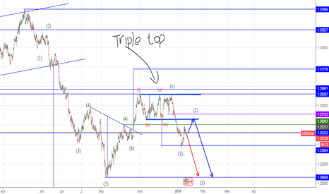 USDCAD: TRIPPLE TOP-PULLBACK