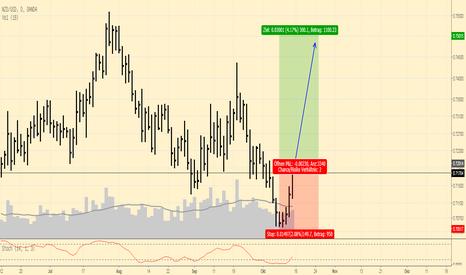 NZDUSD: NZDUSD: kurz und knapp ... spekulative Kauf, jetzt ...