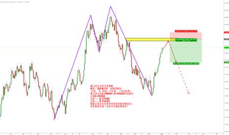 AUDUSD: 澳元美元分析交易策略 解析:2618法则   结构突破法   方向: 空  时间:中长线