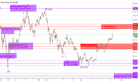 BTCUSD: BTC-USD going as expected straight to 10,154.00