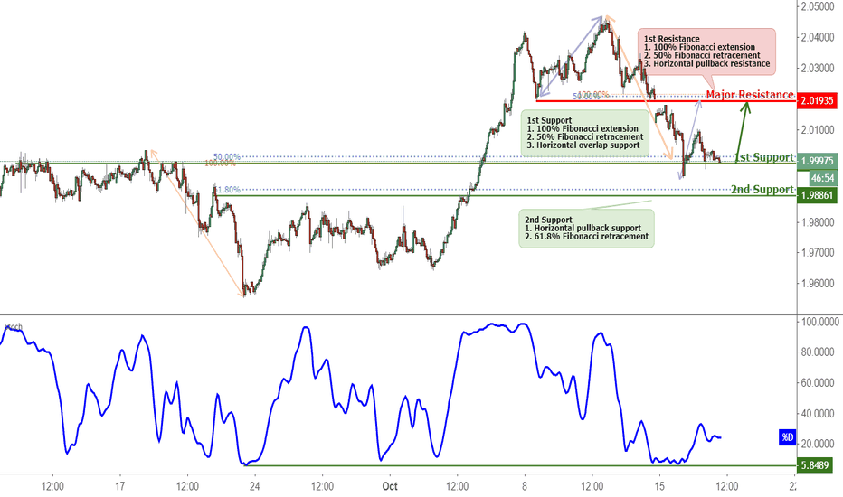 GBPNZD: GBPNZD Testing Support, Potential Bounce