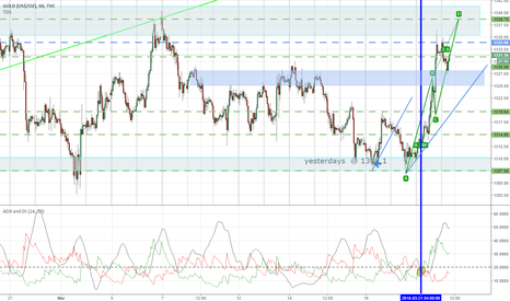GOLD: Confluence ABCD great look for gold in bullish run to 2.6