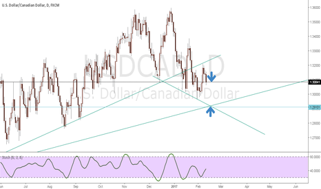 USDCAD: SHORT OPPORTUNITY
