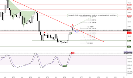 ZS1!: buy again if this super resistance got break up, otherwise we bo