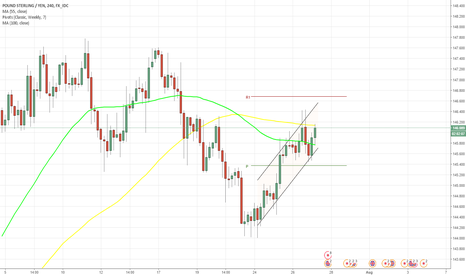 GBPJPY: GBP/JPY 4H Chart: Channel Up