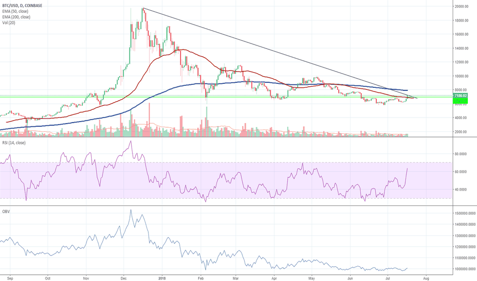 BTCUSD: BTC - about to cross trend line?