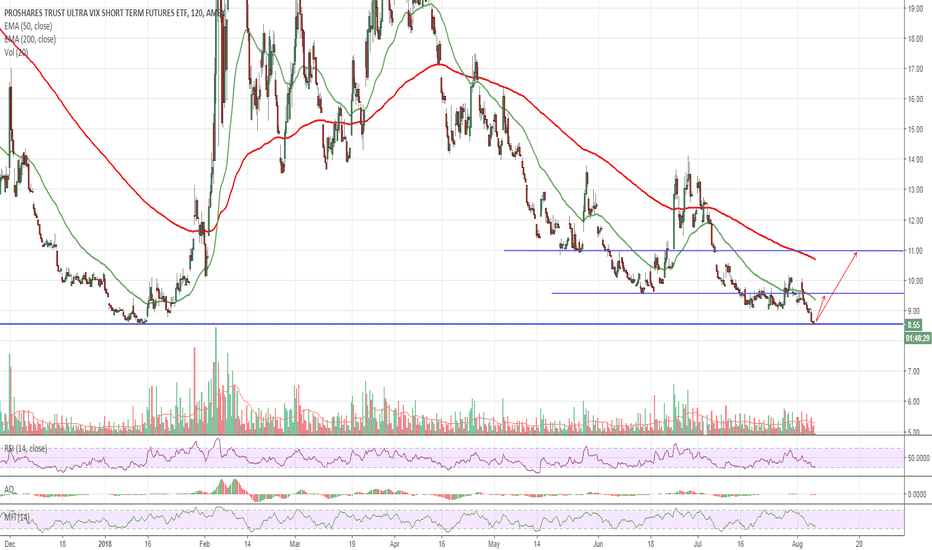 UVXY: $UVXY Oversold at Support