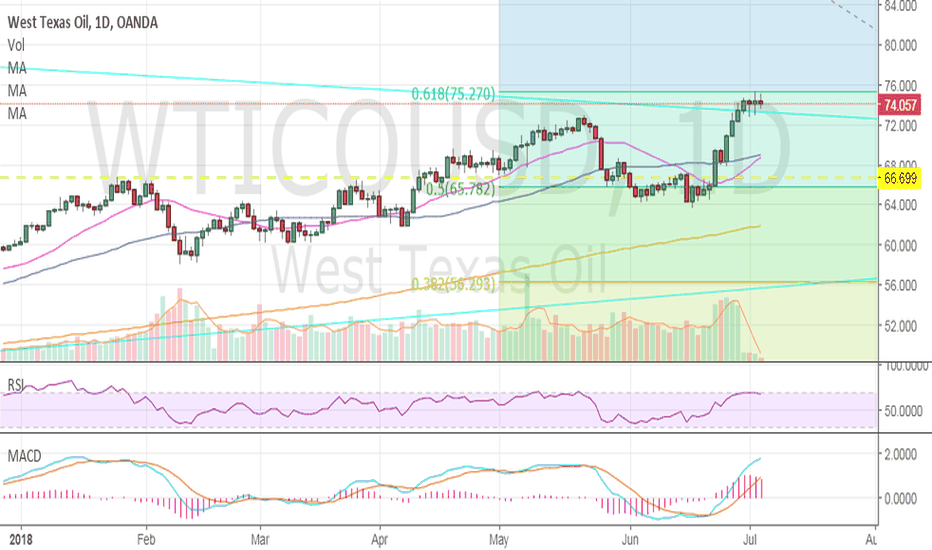 WTICOUSD: WTI Oil hitting resistance, .618 Fib Level $75.30