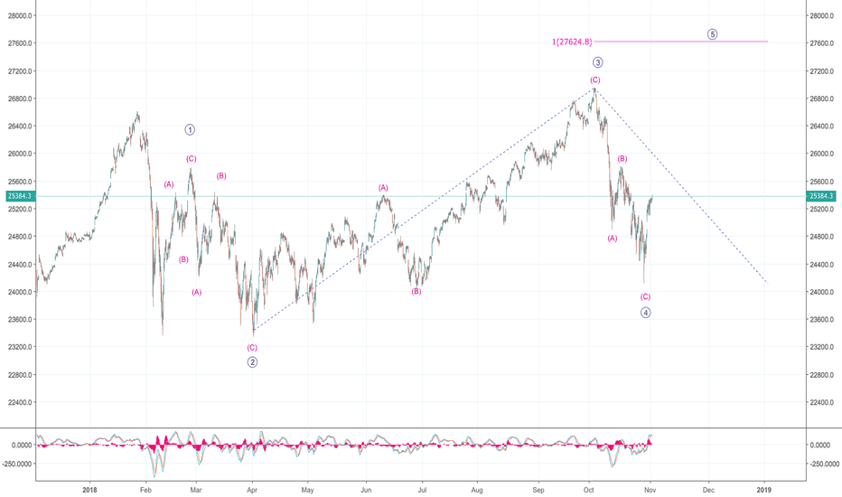 DJI: Ending diagonal on DOW - expecting final wave 5 up!
