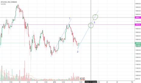 BTCUSD:  btcusd long to 17-18k wave 3 approx jan 15th