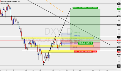DXY: DOLLAR INDEX DXY DAILY BUY IDEA