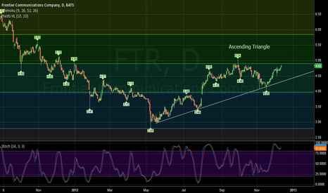 FTR: Ascending triangle