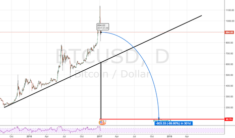 BTCUSD: This could be the year Bitcoin dies