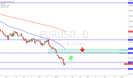 EURUSD: Has the EURUSD-train left the station?