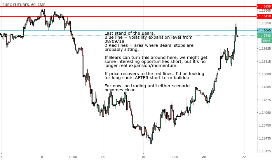 E61!: EURUSD moment of truth