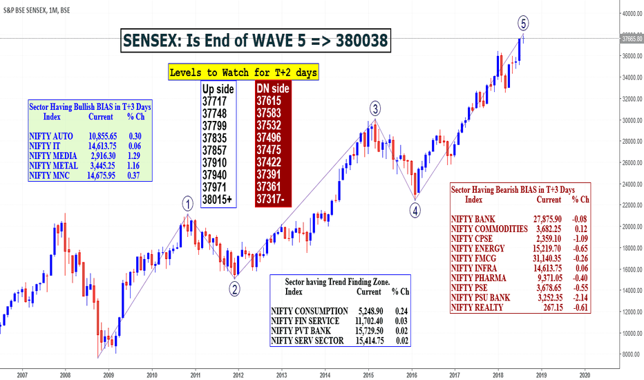 SENSEX: Broad Market Indices : Is End of WAVE 5?