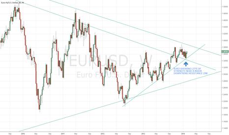 EURUSD: EUR/USD VERY STRONG MACRO OUTLOOK