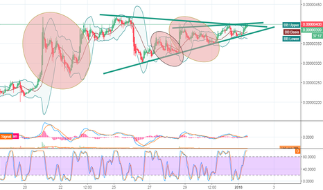 PINKBTC: PINKBTC up with some repeating paterns?