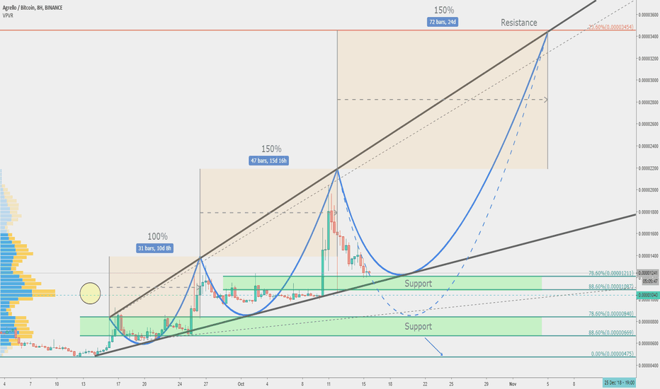 DLTBTC: Agrello vs Bitcoin; 355% profit over 30 days