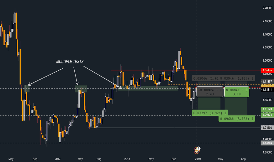 GBPNZD: GBPNZD Weekly + 4hr Entry Short