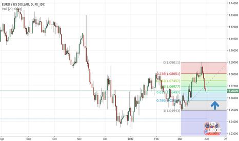 EURUSD: Largo a favor del euro en 1,06.