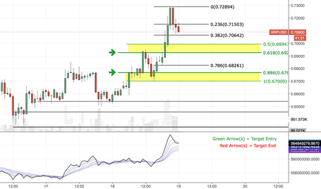 XRPUSD: XRP Target Entry - Feel free to comment, critique, complain