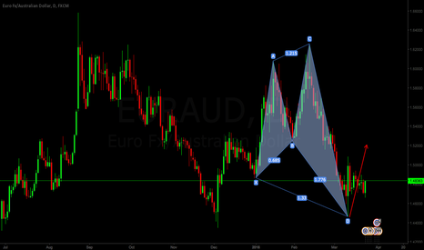 EURAUD: just an Idea on EURAUD