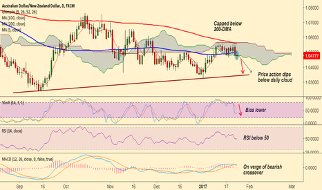 AUDNZD: AUD/NZD closes below 100-DMA, bias lower, sell rallies