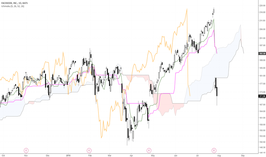 FB: Facebook (FB) Review FREE Ichimoku analysis for July 30th 2018