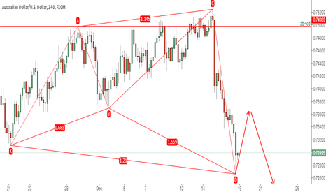 AUDUSD: audusd completed shark