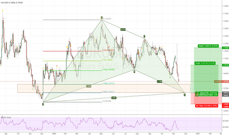 EURUSD: place a long position between 1.0640 and 1.0750