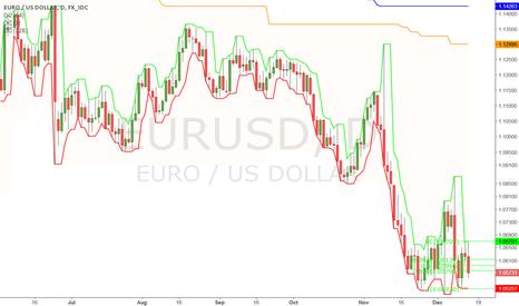 EURUSD: Bottom?