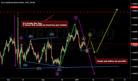 EURAUD: Two way But pray for one