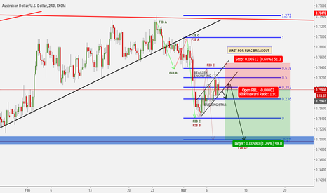 AUDUSD: Wait for the flag breakout