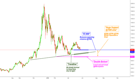 BTCUSD: DO THE OPPOSITE AND STAY REALISTIC