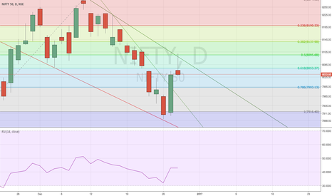 NIFTY: Nifty - Tested the trend line