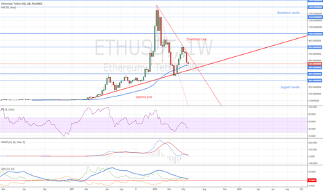 ETHUSDT: Ethereum Stays Bullish in Long Run