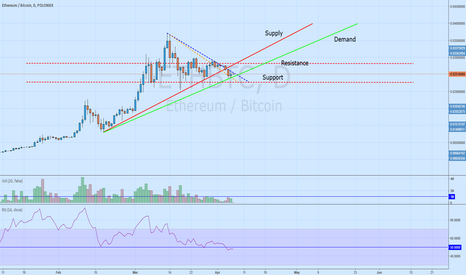 ETHBTC: Poloniex ETH/BTC Long Bullish Support