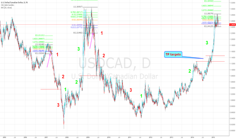 USDCAD: USDCAD is over bought. expecting a big sell off within 1-2 weeks