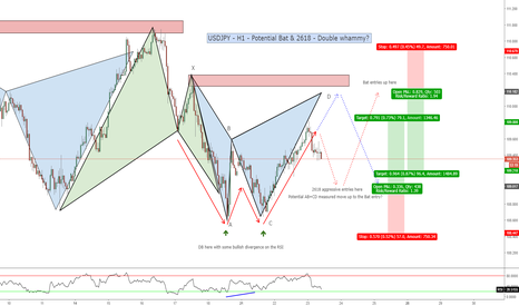 USDJPY: USDJPY - H1 - Bearish Bat & 2618 - Double whammy?