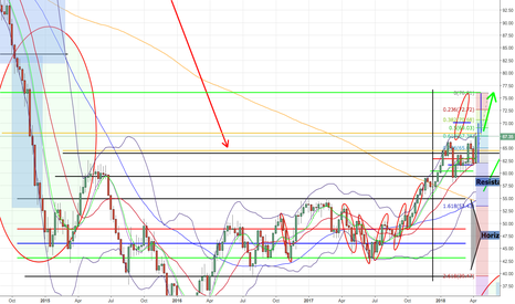 USOIL: Oil possible breakout to $75 dollar ! first target $70,- dollar