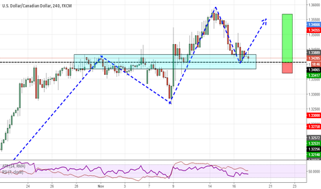 USDCAD: Trend continuation trade on USDCAD